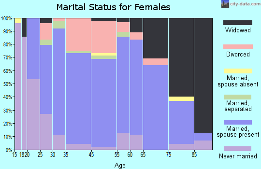Manson marital status for females