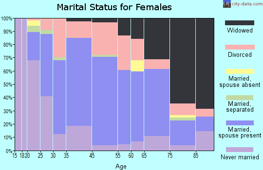 Maquoketa marital status for females
