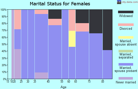 Milton marital status for females