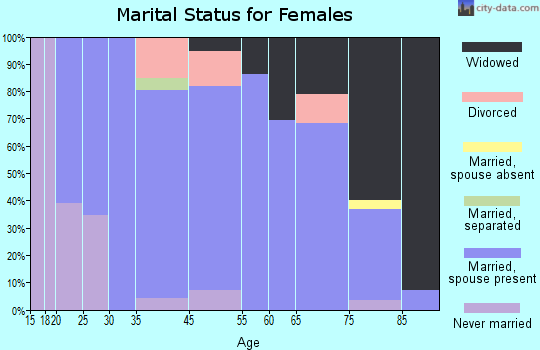 Ossian marital status for females