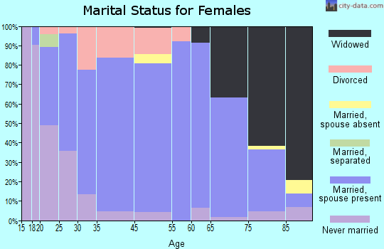 Parkersburg marital status for females