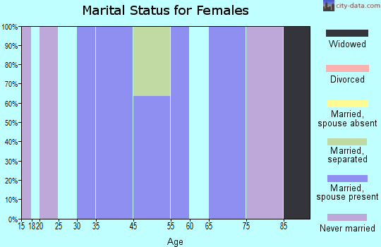 St. Paul marital status for females