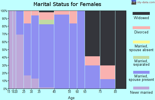 Swisher marital status for females