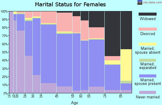 West Des Moines marital status for females