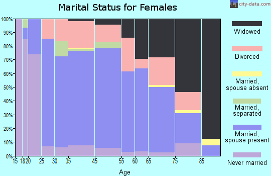 Abilene marital status for females