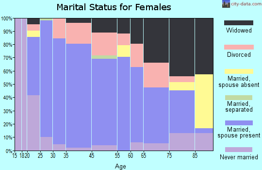 Arma marital status for females
