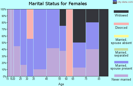 Beattie marital status for females