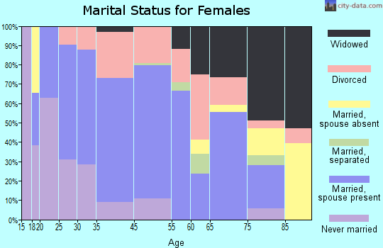 Edwardsville marital status for females