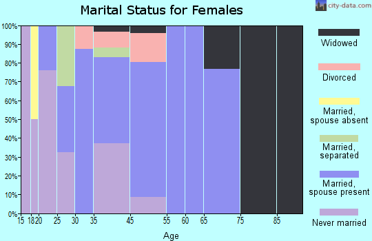 Togiak marital status for females