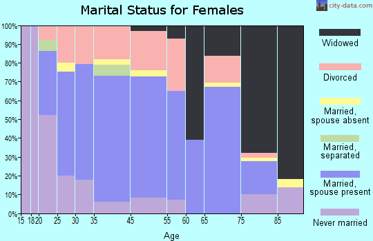 Holton marital status for females