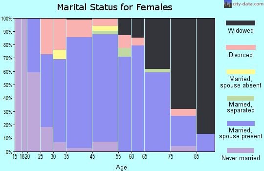 Hoxie marital status for females