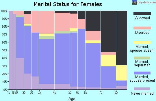 Independence marital status for females