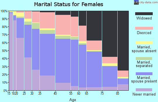 Kansas City marital status for females