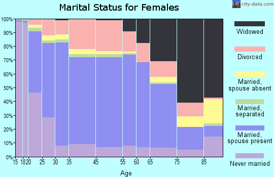 Leavenworth marital status for females