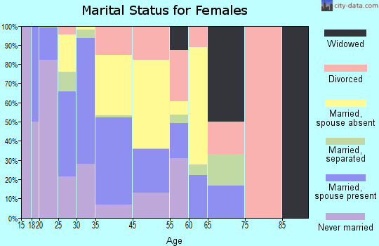 Unalaska marital status for females