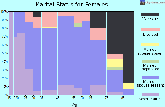 Marion marital status for females