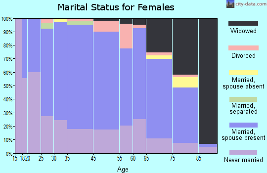 Moundridge marital status for females