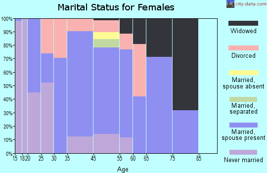 Willow marital status for females