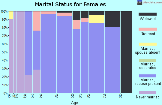Ozawkie marital status for females