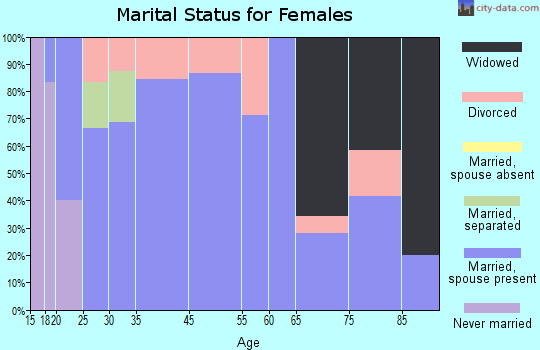 Turon marital status for females