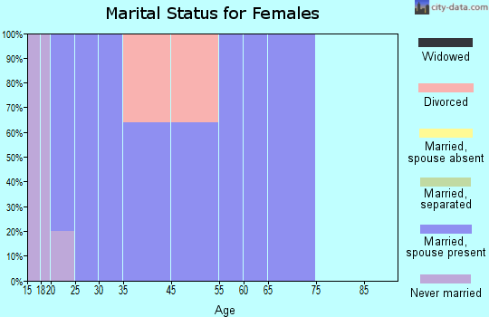 Walton marital status for females