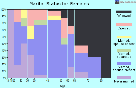 Caneyville marital status for females