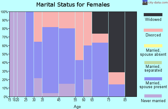 Druid Hills marital status for females