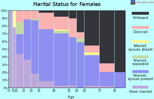 Eddyville marital status for females