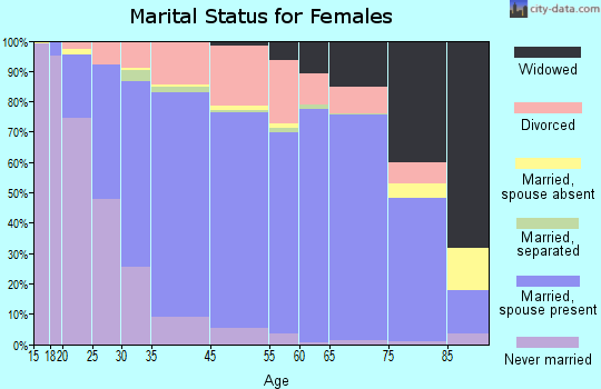 Catalina Foothills marital status for females