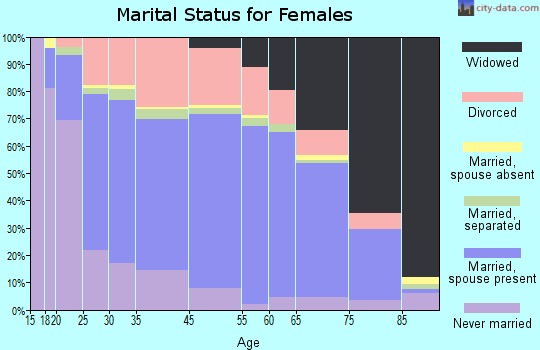 Henderson marital status for females