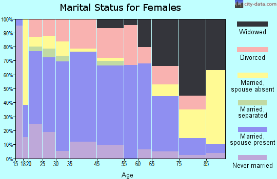 London marital status for females