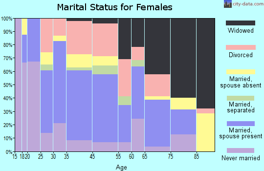 Manchester marital status for females
