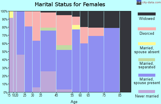 Cornville marital status for females