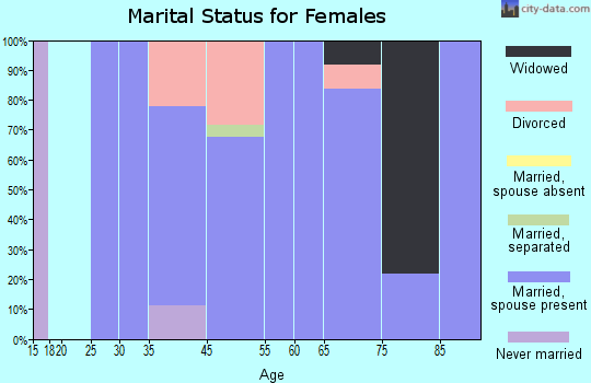Corona de Tucson marital status for females