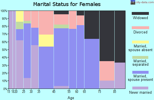 Sacramento marital status for females