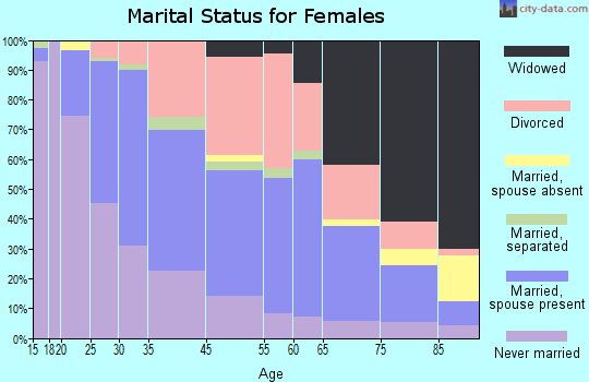 St. Matthews marital status for females