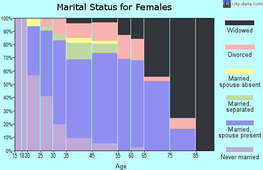 Avondale marital status for females