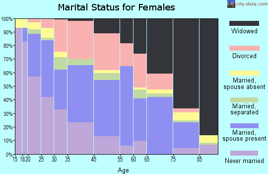 Bogalusa marital status for females
