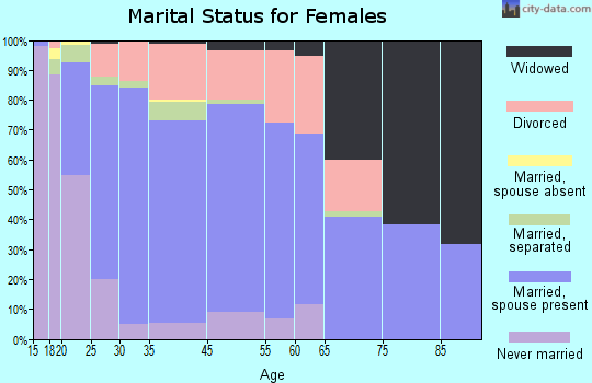 Claiborne marital status for females