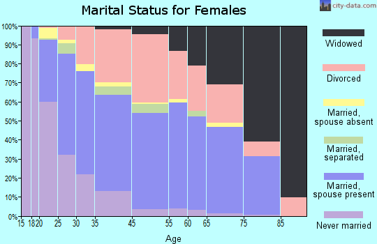 Flowing Wells marital status for females