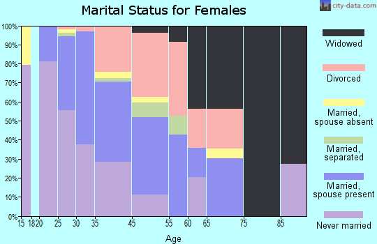 Elmwood marital status for females