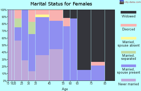 Epps marital status for females