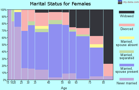 Lacombe marital status for females