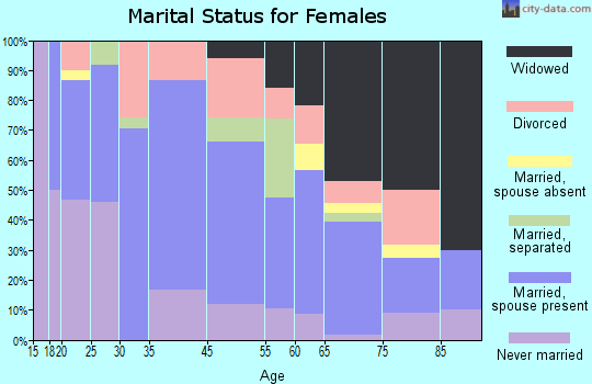 Moreauville marital status for females