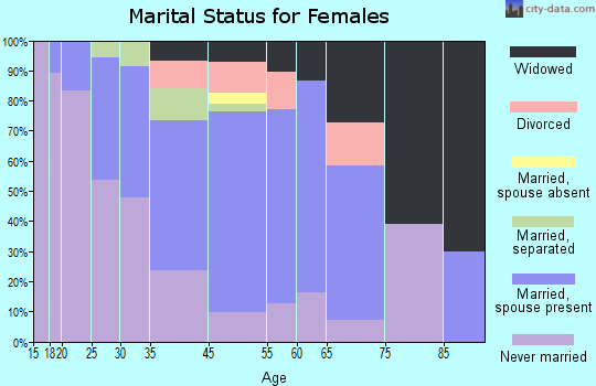 North Vacherie marital status for females