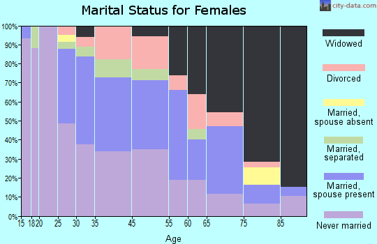Rayville marital status for females