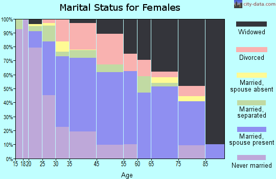 Sunset marital status for females