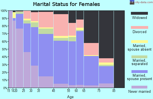 Terrytown marital status for females