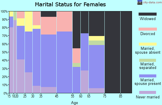 Tickfaw marital status for females