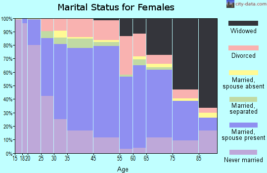 Arbutus marital status for females